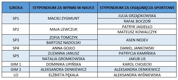 stypendia-msg-2017